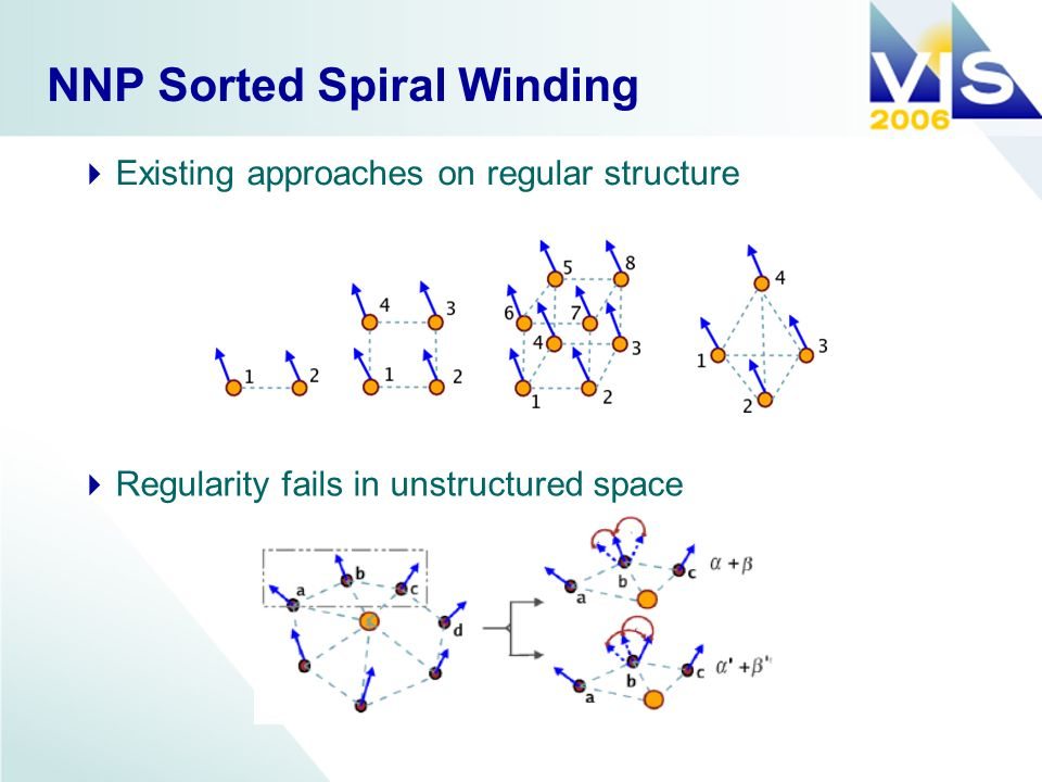 NNP Sorted Spiral Winding Existing approaches on regular structure Regularity fails in unstructured space