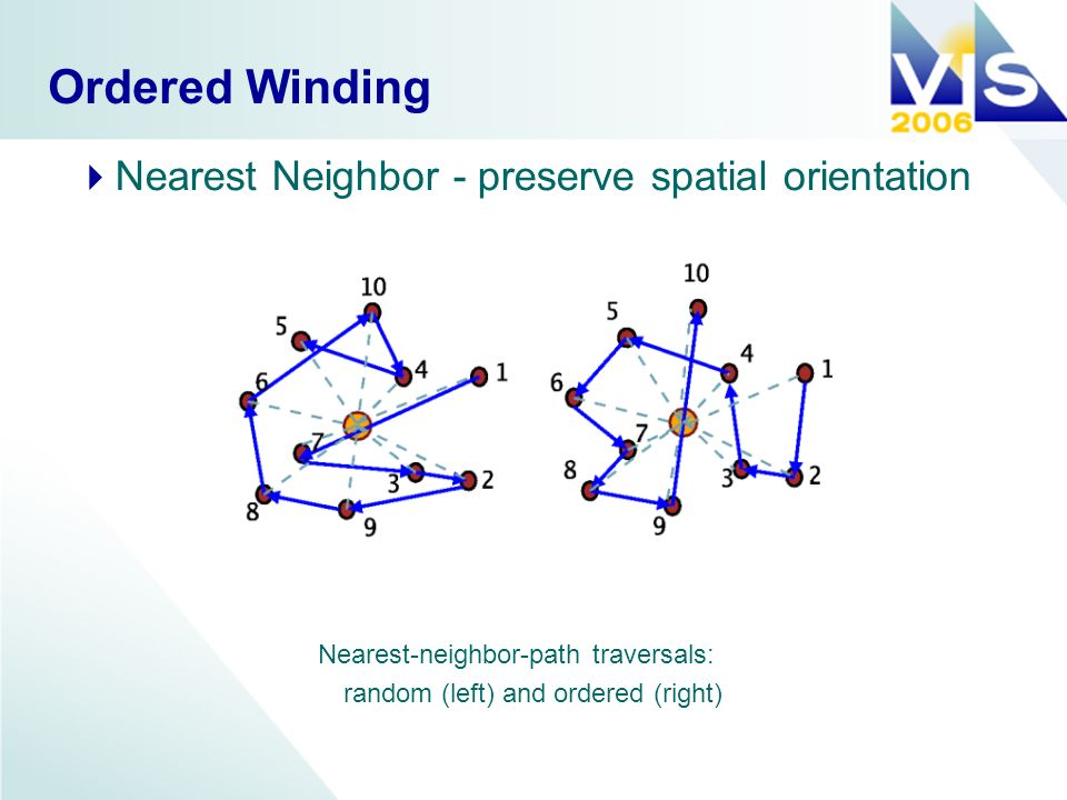 Ordered Winding Nearest-neighbor-path traversals: random (left) and ordered (right) Nearest Neighbor - preserve spatial orientation