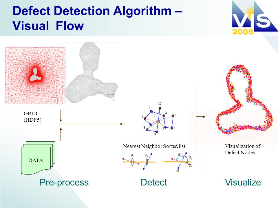 Defect Detection Algorithm – Visual Flow DATA GRID (HDF5) Nearest Neighbor Sorted listVisualization of Defect Nodes Pre-processDetectVisualize