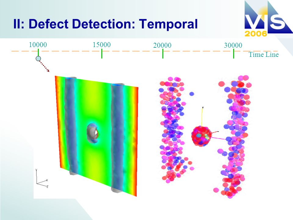 II: Defect Detection: Temporal Time Line 1000015000 2000030000