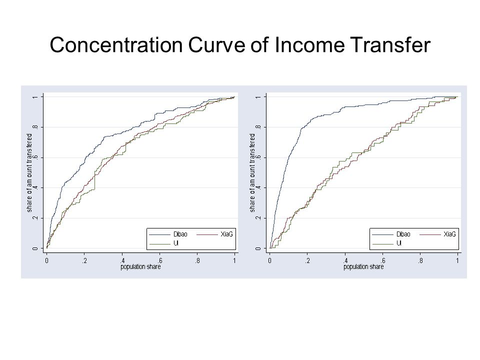 Concentration Curve of Income Transfer