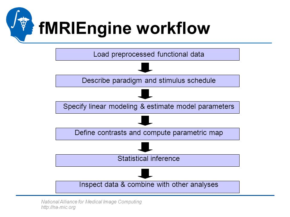 National Alliance for Medical Image Computing http://na-mic.org Load preprocessed functional data Describe paradigm and stimulus schedule Specify linear modeling & estimate model parameters Define contrasts and compute parametric map Statistical inference Inspect data & combine with other analyses fMRIEngine workflow