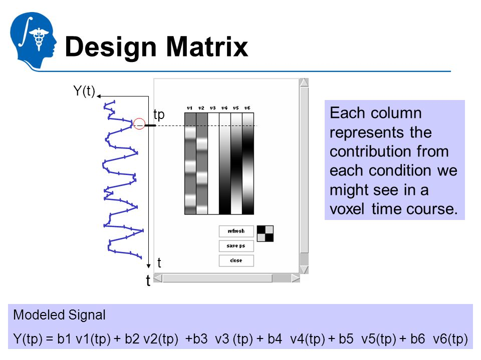 National Alliance for Medical Image Computing http://na-mic.org Design Matrix tp t Modeled Signal Y(tp) = b1 v1(tp) + b2 v2(tp) +b3 v3 (tp) + b4 v4(tp) + b5 v5(tp) + b6 v6(tp) Y(t) t Each column represents the contribution from each condition we might see in a voxel time course.