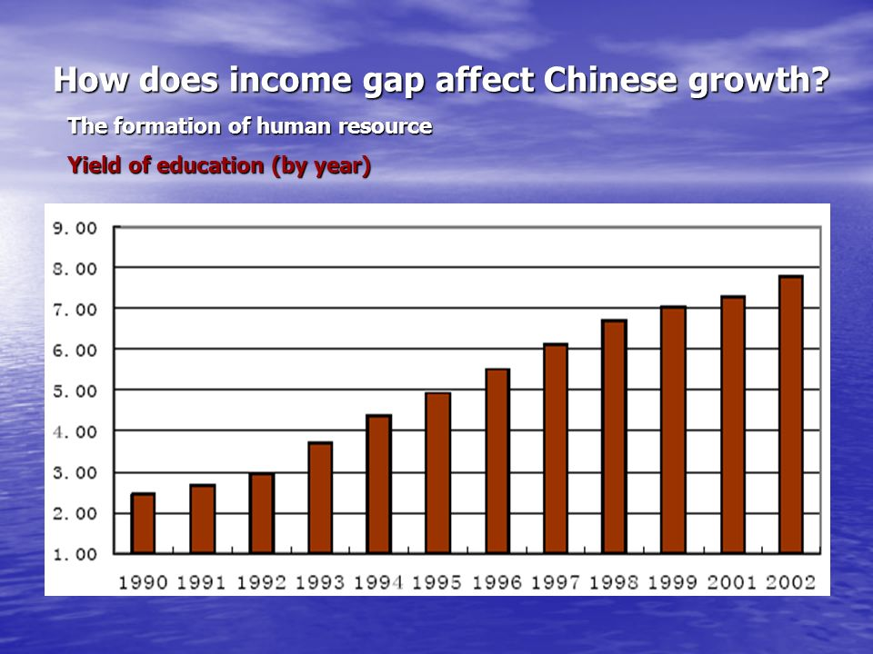 How does income gap affect Chinese growth.