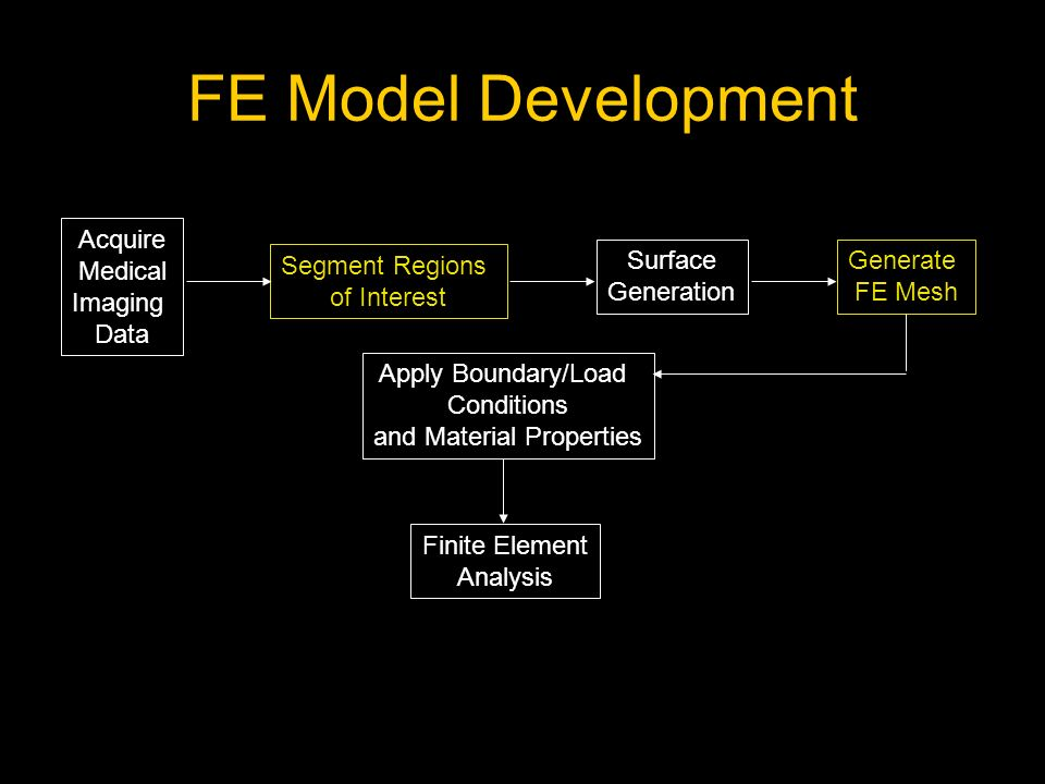 FE Model Development Acquire Medical Imaging Data Segment Regions of Interest Generate FE Mesh Apply Boundary/Load Conditions and Material Properties Finite Element Analysis Surface Generation