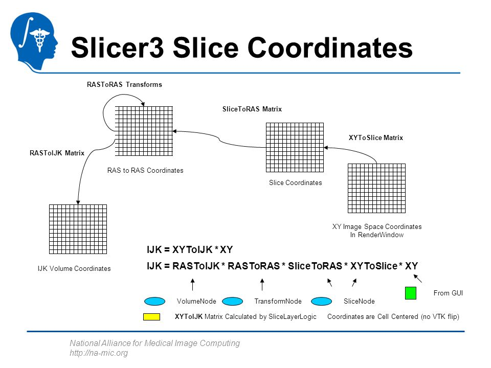 National Alliance for Medical Image Computing http://na-mic.org Slicer3 Slice Coordinates XY Image Space Coordinates In RenderWindow Slice Coordinates RAS to RAS Coordinates IJK Volume Coordinates XYToSlice Matrix SliceToRAS Matrix RASToRAS Transforms RASToIJK Matrix IJK = RASToIJK * RASToRAS * SliceToRAS * XYToSlice * XY SliceNode XYToIJK Matrix Calculated by SliceLayerLogic Coordinates are Cell Centered (no VTK flip) From GUI IJK = XYToIJK * XY TransformNodeVolumeNode
