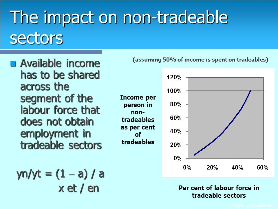 CERF and Alphametrics The impact on non-tradeable sectors Available income has to be shared across the segment of the labour force that does not obtain employment in tradeable sectors Available income has to be shared across the segment of the labour force that does not obtain employment in tradeable sectors yn/yt = (1 – a) / a x et / en x et / en Per cent of labour force in tradeable sectors Income per person in non- tradeables as per cent of tradeables (assuming 50% of income is spent on tradeables)