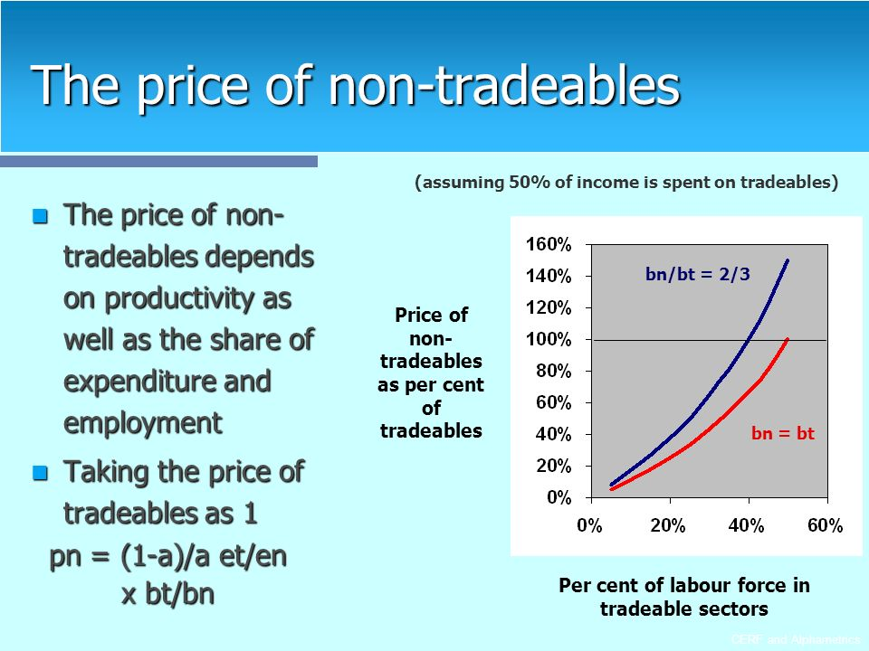 CERF and Alphametrics The price of non-tradeables The price of non- tradeables depends on productivity as well as the share of expenditure and employment The price of non- tradeables depends on productivity as well as the share of expenditure and employment Taking the price of tradeables as 1 Taking the price of tradeables as 1 pn = (1-a)/a et/en pn = (1-a)/a et/en x bt/bn x bt/bn (assuming 50% of income is spent on tradeables) Price of non- tradeables as per cent of tradeables Per cent of labour force in tradeable sectors bn/bt = 2/3 bn = bt