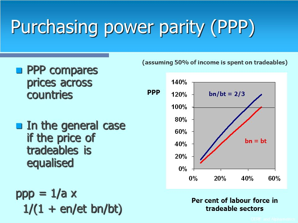 CERF and Alphametrics Purchasing power parity (PPP) PPP compares prices across countries PPP compares prices across countries In the general case if the price of tradeables is equalised In the general case if the price of tradeables is equalised ppp = 1/a x 1/(1 + en/et bn/bt) 1/(1 + en/et bn/bt) (assuming 50% of income is spent on tradeables) PPP Per cent of labour force in tradeable sectors bn/bt = 2/3 bn = bt