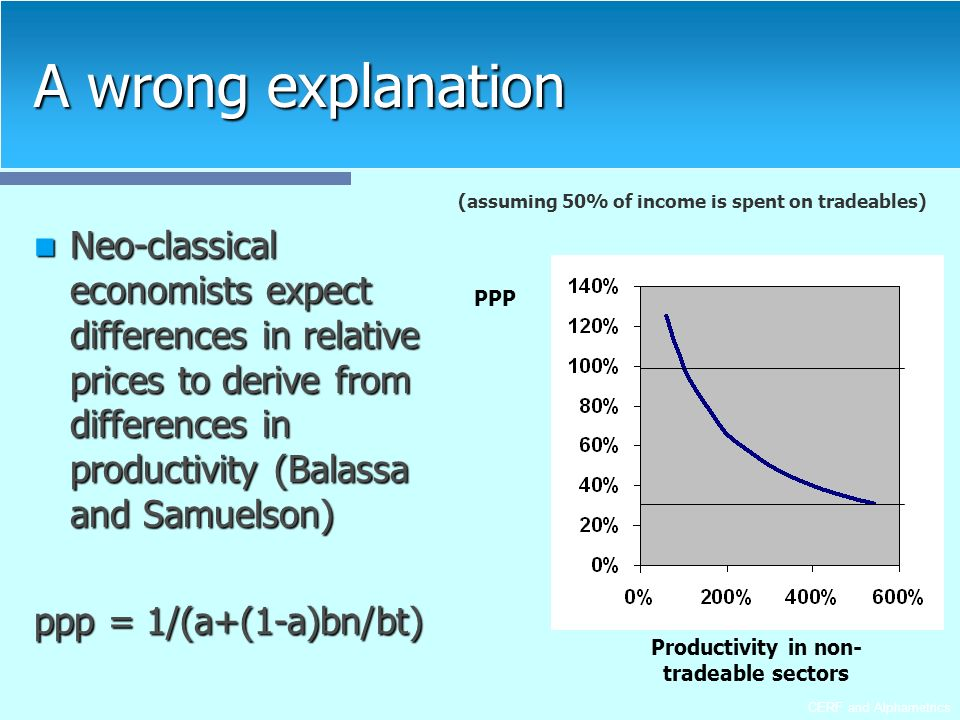 CERF and Alphametrics A wrong explanation Neo-classical economists expect differences in relative prices to derive from differences in productivity (Balassa and Samuelson) Neo-classical economists expect differences in relative prices to derive from differences in productivity (Balassa and Samuelson) ppp = 1/(a+(1-a)bn/bt) (assuming 50% of income is spent on tradeables) PPP Productivity in non- tradeable sectors