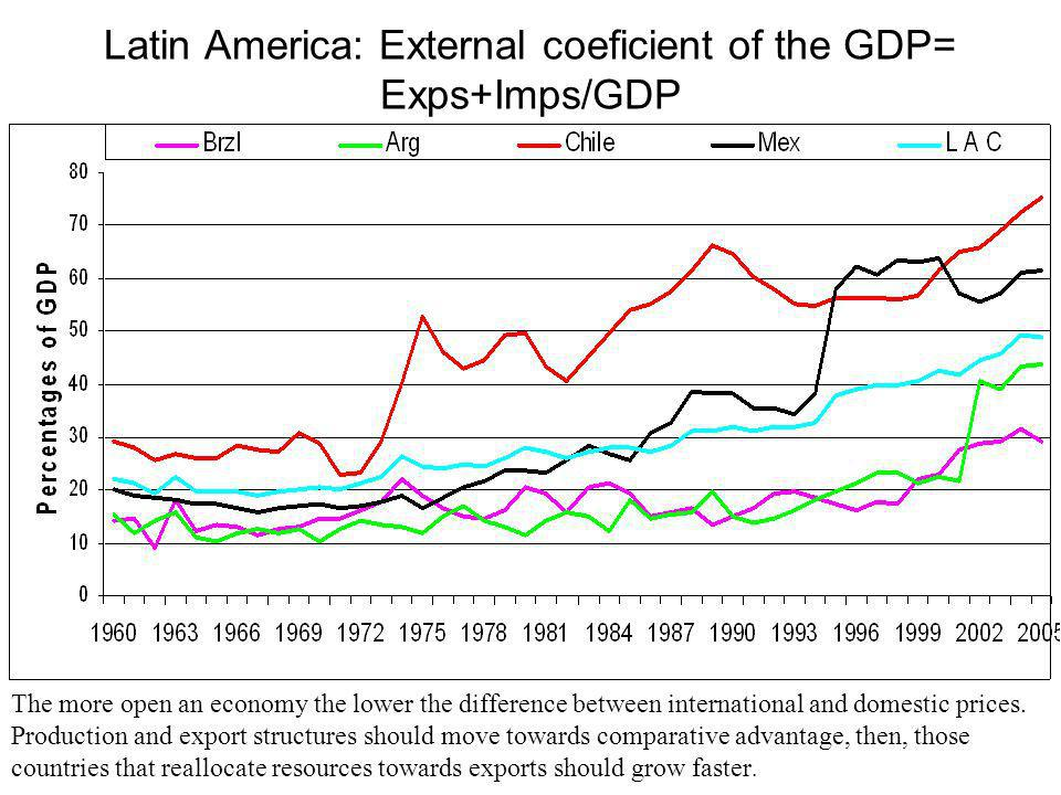 Latin America: External coeficient of the GDP= Exps+Imps/GDP The more open an economy the lower the difference between international and domestic prices.