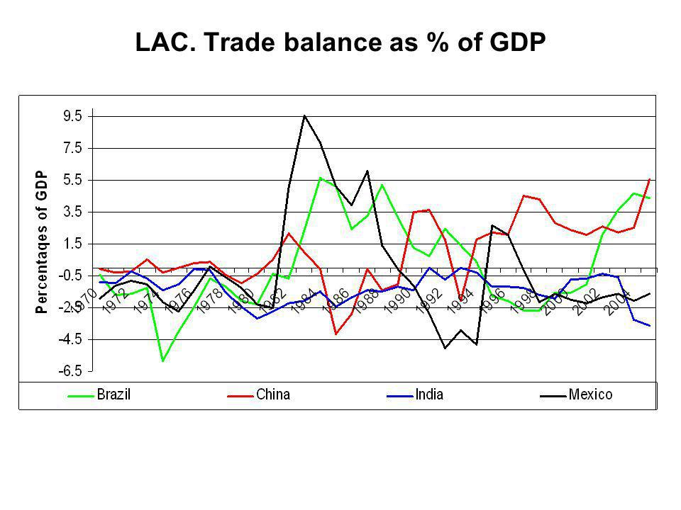 LAC. Trade balance as % of GDP