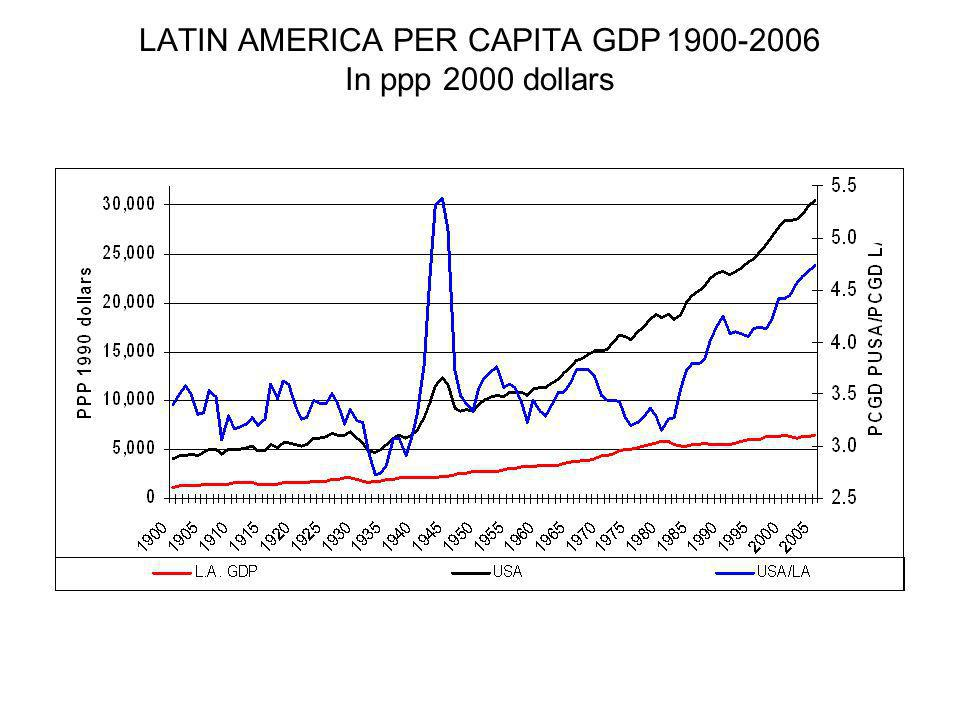 LATIN AMERICA PER CAPITA GDP 1900-2006 In ppp 2000 dollars