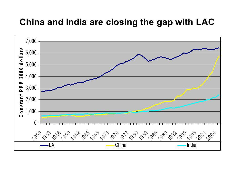 China and India are closing the gap with LAC