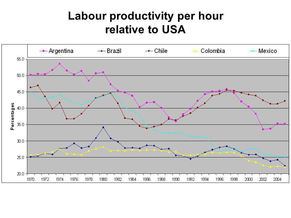 Labour productivity per hour relative to USA