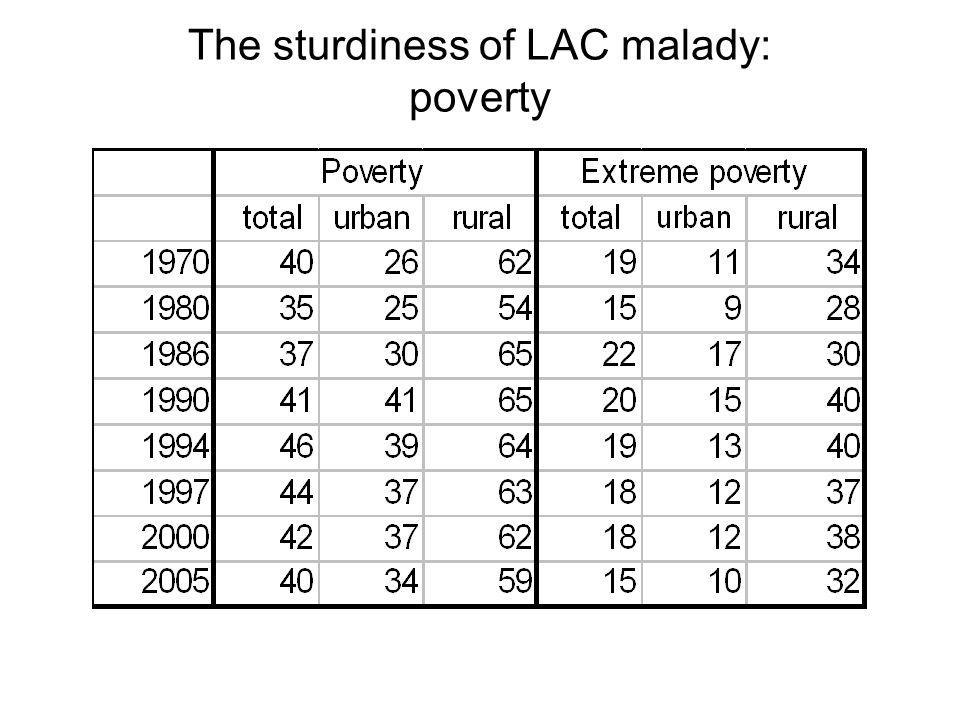 The sturdiness of LAC malady: poverty