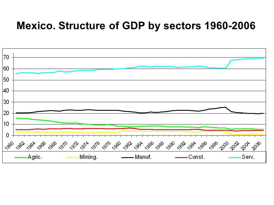 Mexico. Structure of GDP by sectors 1960-2006