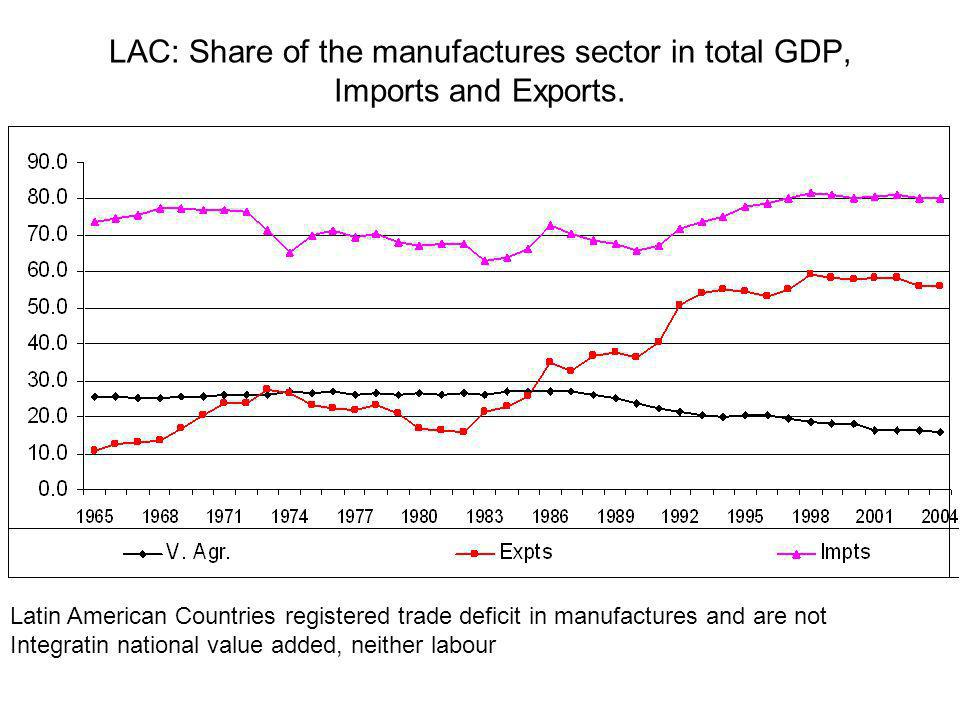LAC: Share of the manufactures sector in total GDP, Imports and Exports.