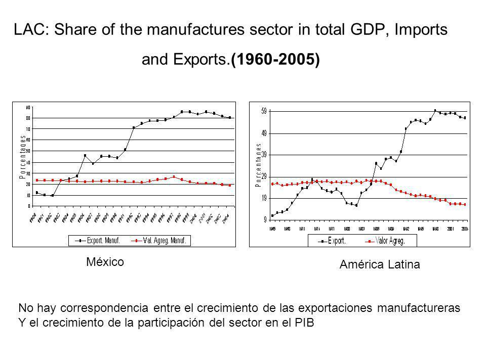 LAC: Share of the manufactures sector in total GDP, Imports and Exports.(1960-2005) México América Latina No hay correspondencia entre el crecimiento de las exportaciones manufactureras Y el crecimiento de la participación del sector en el PIB