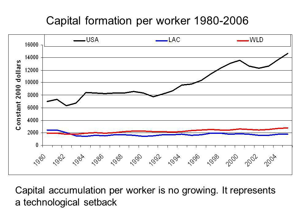 Capital formation per worker 1980-2006 Capital accumulation per worker is no growing.