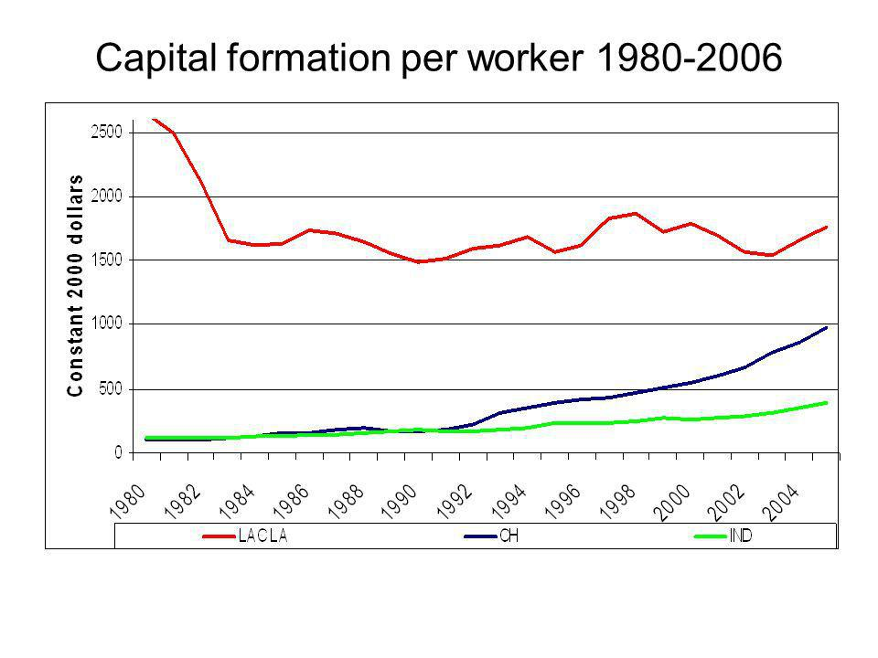 Capital formation per worker 1980-2006