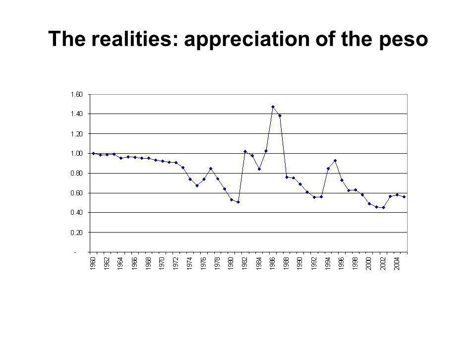 The realities: appreciation of the peso