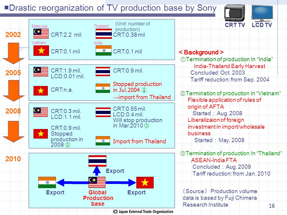 Drastic reorganization of TV production base by Sony Background Background Termination of production In India India-Thailand Early Harvest Concluded: Oct.