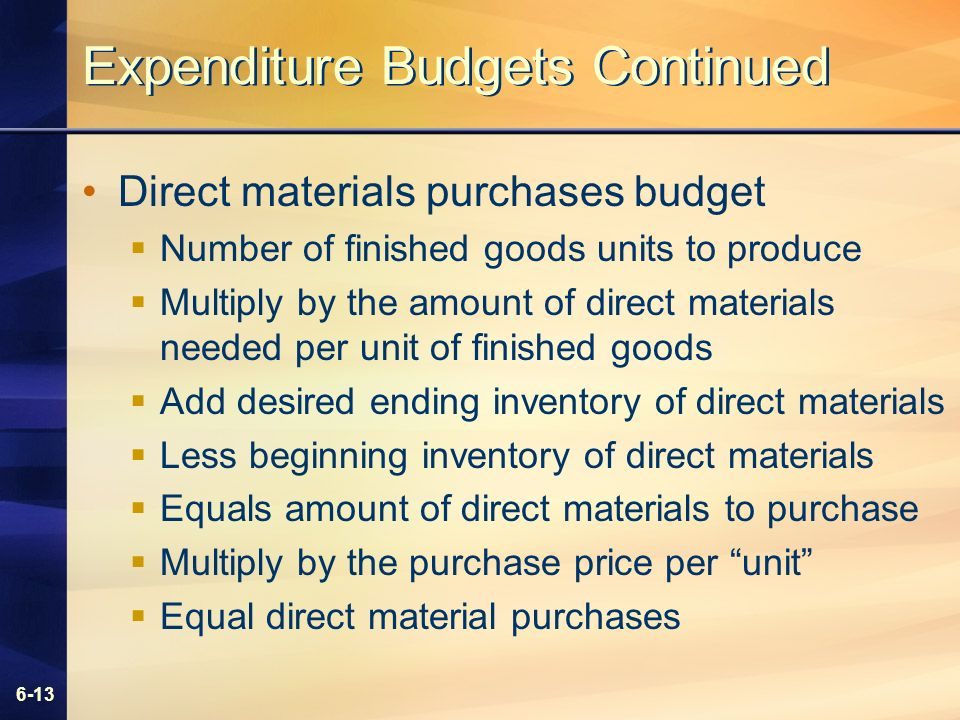 6-13 Expenditure Budgets Continued Direct materials purchases budget Number of finished goods units to produce Multiply by the amount of direct materials needed per unit of finished goods Add desired ending inventory of direct materials Less beginning inventory of direct materials Equals amount of direct materials to purchase Multiply by the purchase price per unit Equal direct material purchases