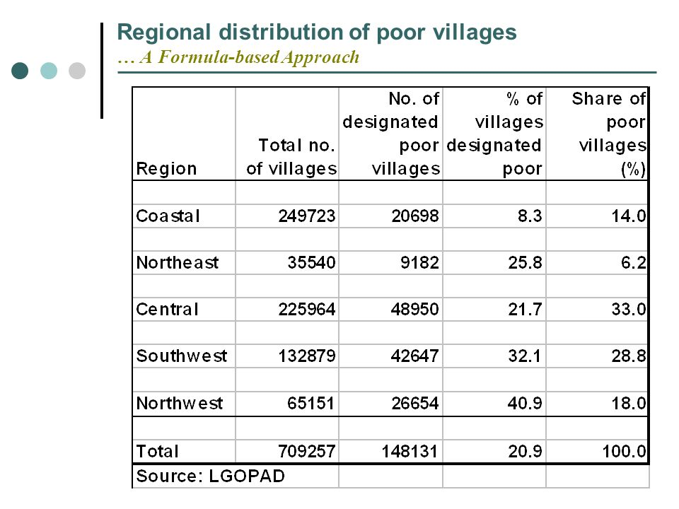 Regional distribution of poor villages … A Formula-based Approach