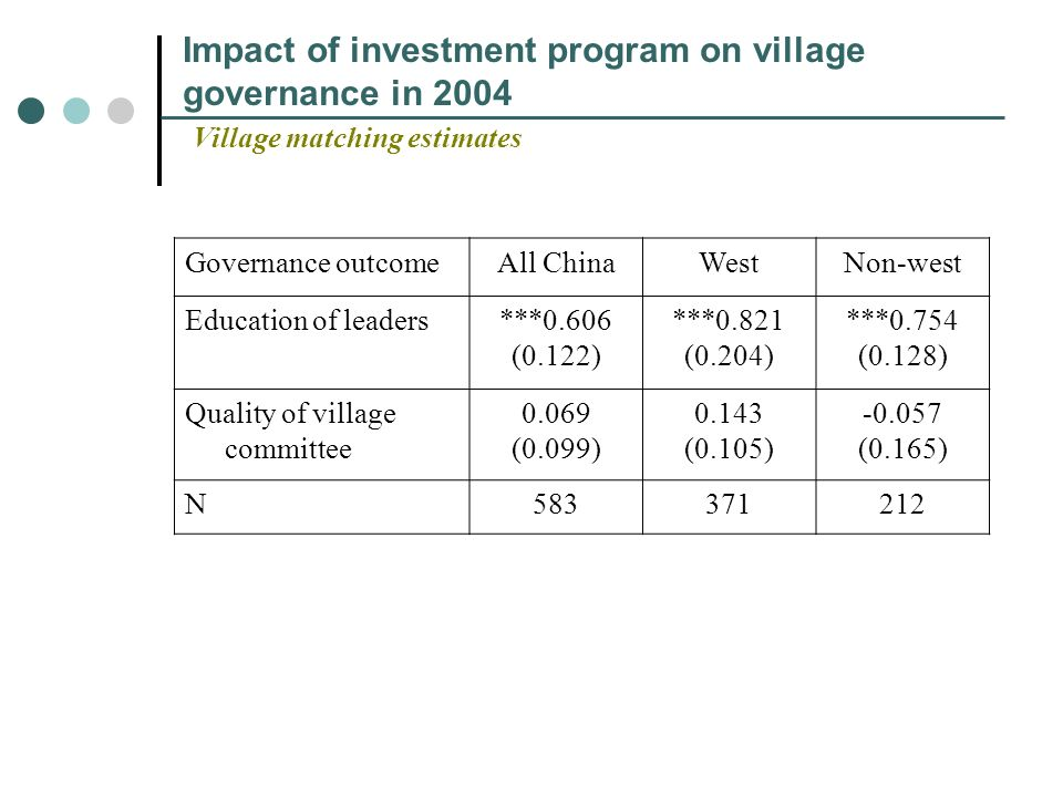 Impact of investment program on village governance in 2004 Village matching estimates Governance outcomeAll ChinaWestNon-west Education of leaders***0.606 (0.122) ***0.821 (0.204) ***0.754 (0.128) Quality of village committee 0.069 (0.099) 0.143 (0.105) -0.057 (0.165) N583371212
