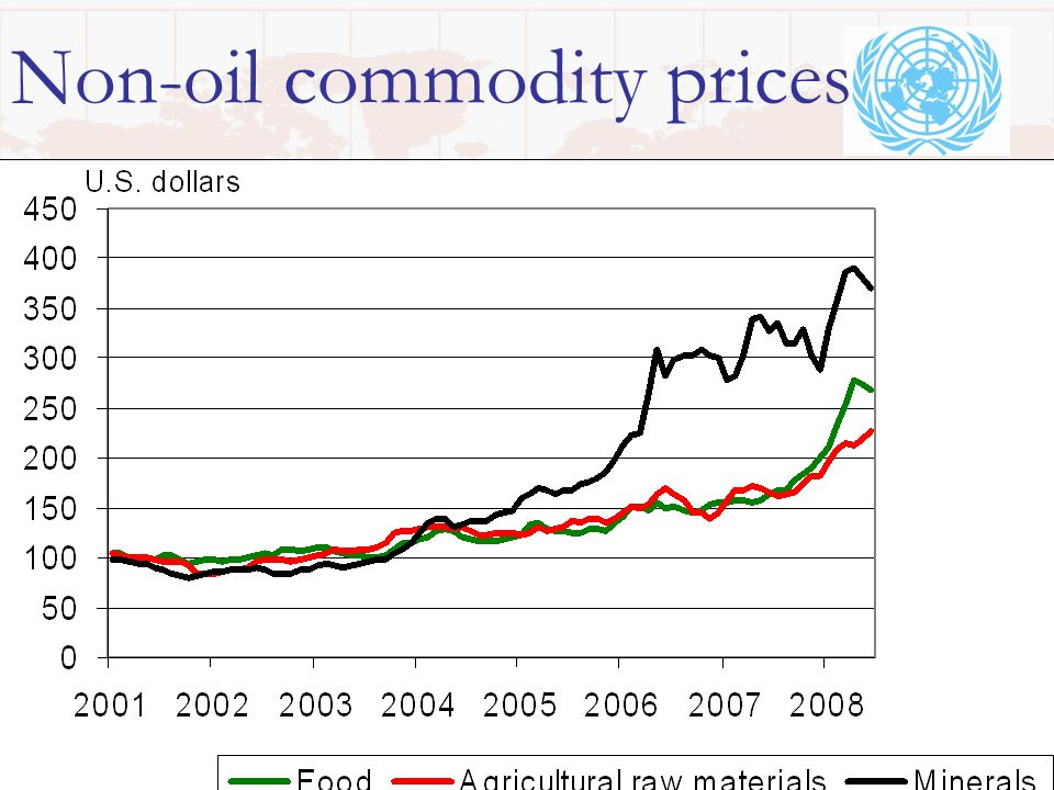 13 Non-oil commodity prices