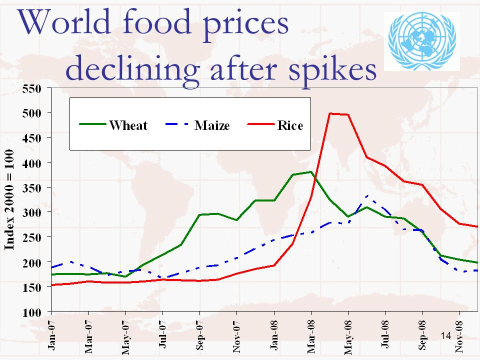 14 World food prices declining after spikes