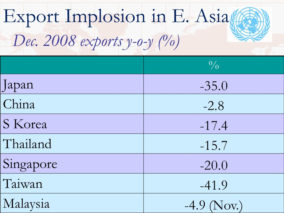 Export Implosion in E.