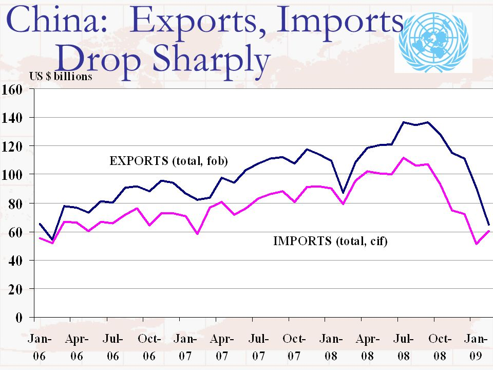 China: Exports, Imports Drop Sharply