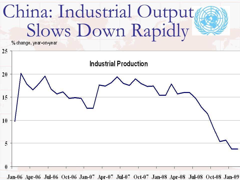 China: Industrial Output Slows Down Rapidly