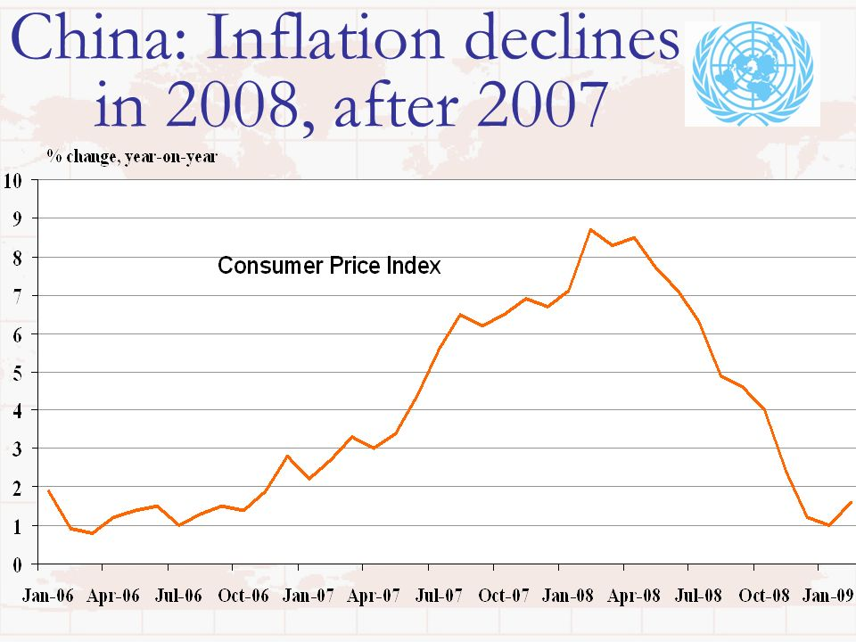 China: Inflation declines in 2008, after 2007