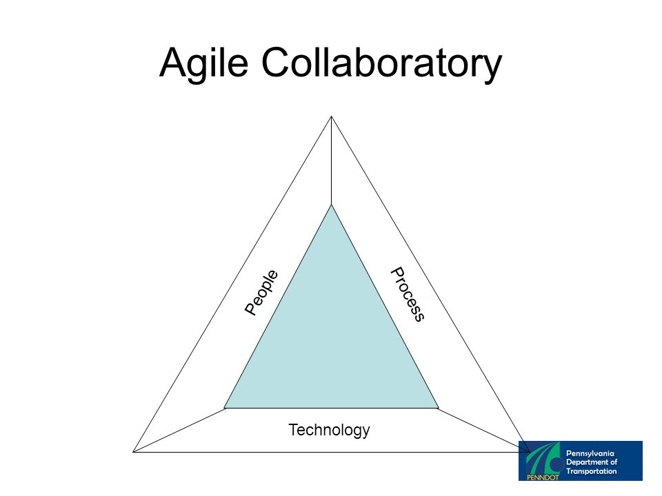Agile Collaboratory Technology People Process