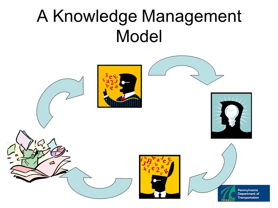 A Knowledge Management Model