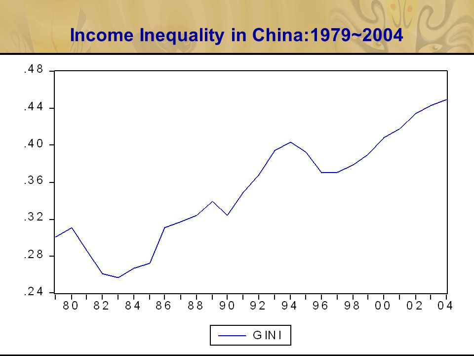 Income Inequality in China:1979~2004