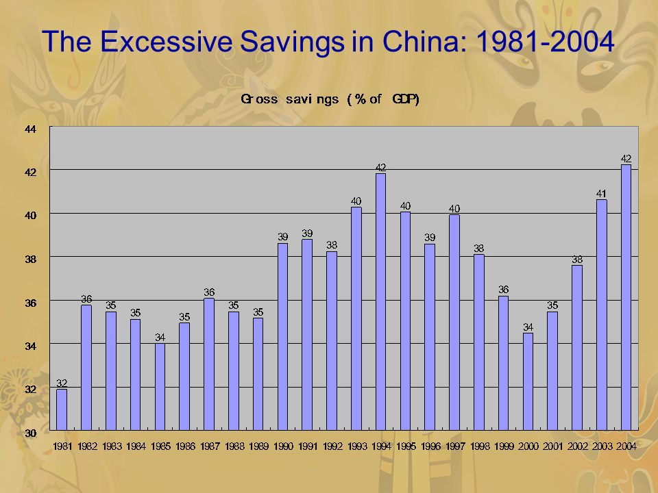 The Excessive Savings in China: 1981-2004