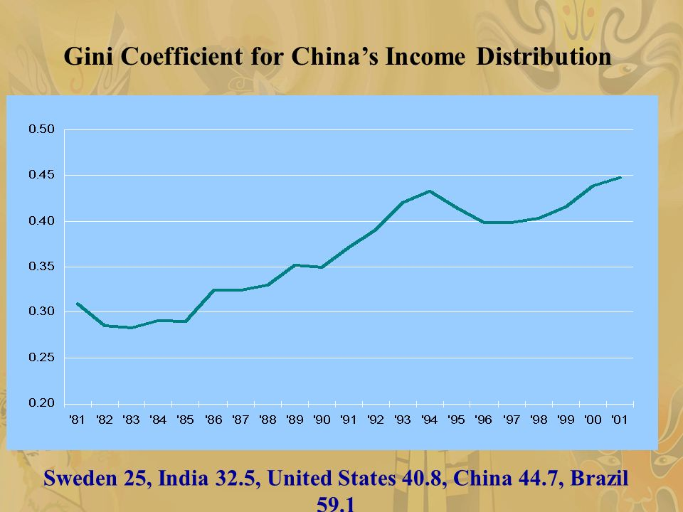 Sweden 25, India 32.5, United States 40.8, China 44.7, Brazil 59.1 Gini Coefficient for Chinas Income Distribution
