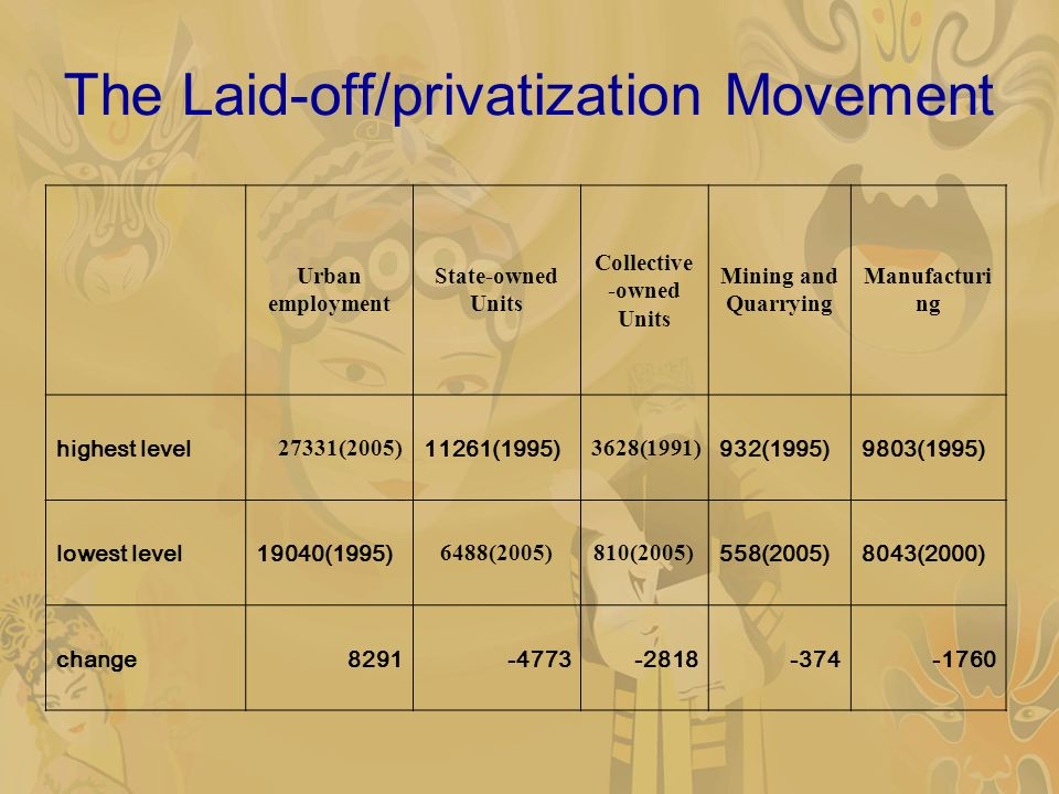 Urban employment State-owned Units Collective -owned Units Mining and Quarrying Manufacturi ng highest level 27331(2005) 11261(1995) 3628(1991) 932(1995)9803(1995) lowest level19040(1995) 6488(2005)810(2005) 558(2005)8043(2000) change8291-4773-2818-374-1760