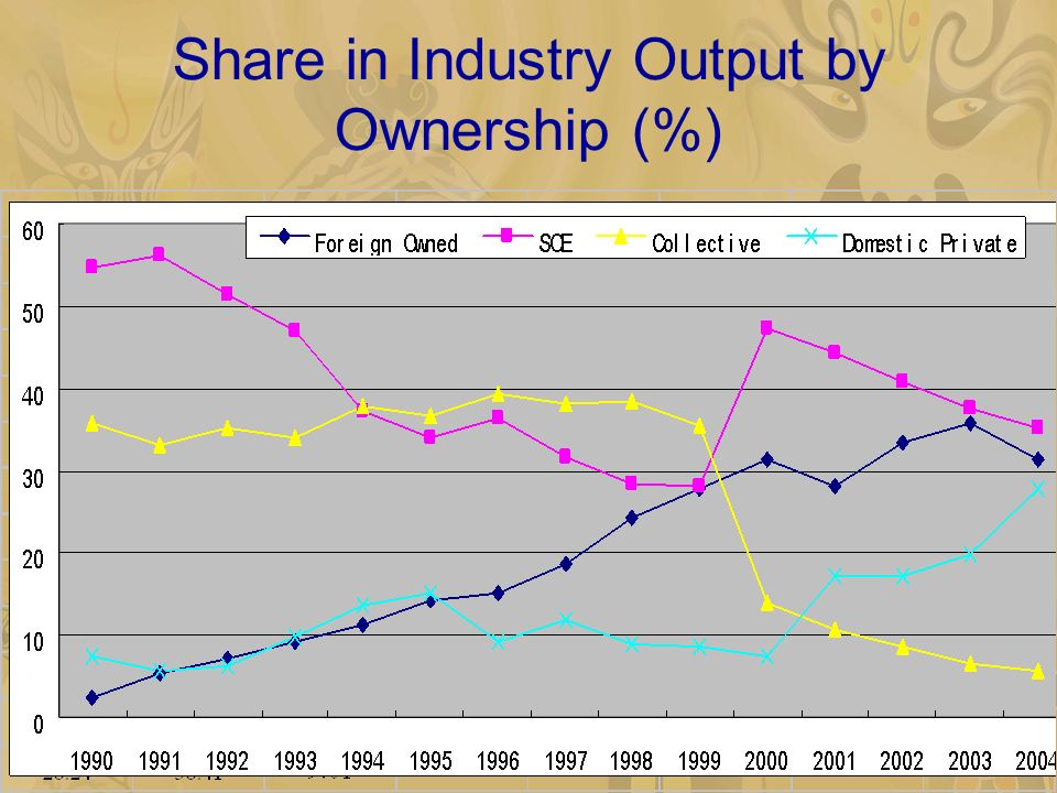 Share in Industry Output by Ownership (%)