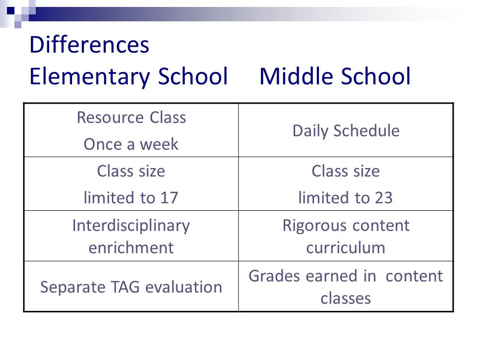 Differences Elementary School Middle School Resource Class Once a week Daily Schedule Class size limited to 17 Class size limited to 23 Interdisciplinary enrichment Rigorous content curriculum Separate TAG evaluation Grades earned in content classes