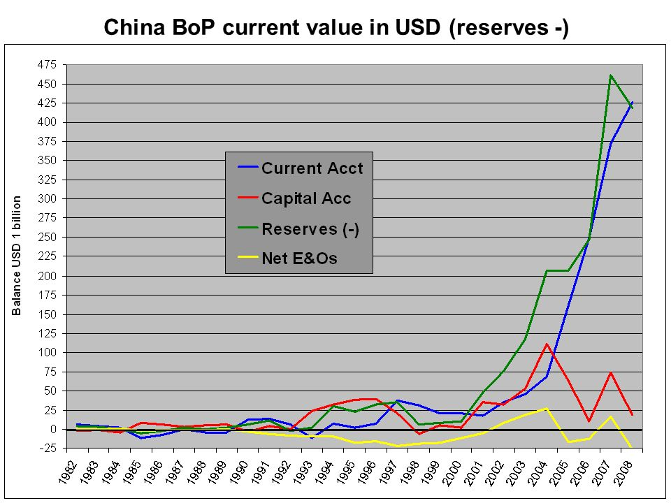 China BoP current value in USD (reserves -)