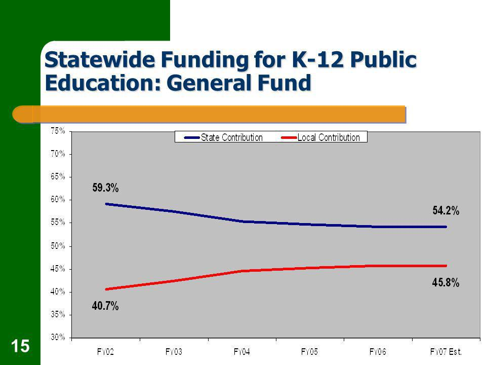 15 Statewide Funding for K-12 Public Education: General Fund