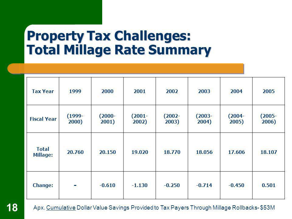 18 Property Tax Challenges: Total Millage Rate Summary Tax Year1999200020012002200320042005 Fiscal Year (1999- 2000) (2000- 2001) (2001- 2002) (2002- 2003) (2003- 2004) (2004- 2005) (2005- 2006) Total Millage: 20.76020.15019.02018.77018.05617.60618.107 Change: - -0.610-1.130-0.250-0.714-0.4500.501 Apx.