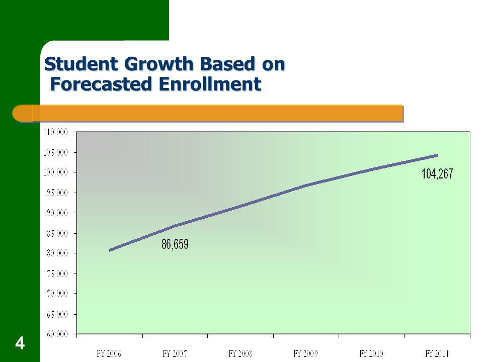 4 Student Growth Based on Forecasted Enrollment