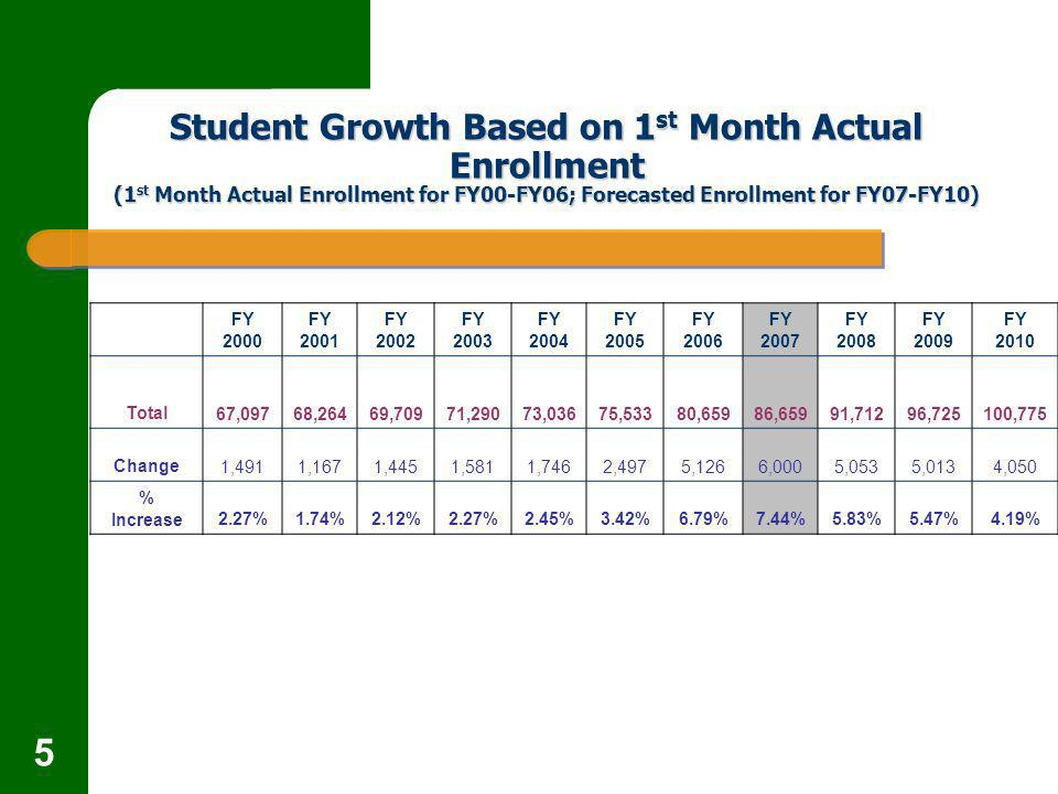 5 Student Growth Based on 1 st Month Actual Enrollment (1 st Month Actual Enrollment for FY00-FY06; Forecasted Enrollment for FY07-FY10) FY 2000 FY 2001 FY 2002 FY 2003 FY 2004 FY 2005 FY 2006 FY 2007 FY 2008 FY 2009 FY 2010 Total 67,097 68,264 69,709 71,290 73,036 75,533 80,659 86,659 91,712 96,725 100,775 Change 1,491 1,167 1,445 1,581 1,746 2,497 5,126 6,000 5,053 5,013 4,050 % Increase2.27%1.74%2.12%2.27%2.45%3.42%6.79%7.44%5.83%5.47%4.19%