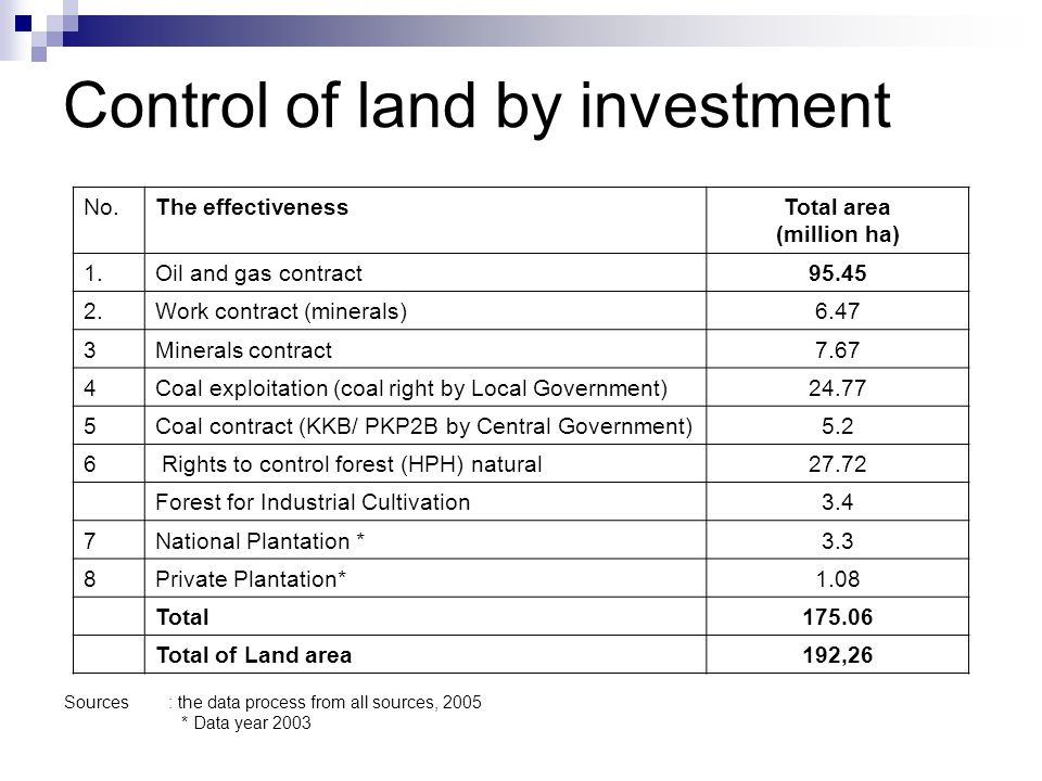 Control of land by investment No.The effectivenessTotal area (million ha) 1.Oil and gas contract95.45 2.Work contract (minerals)6.47 3Minerals contract7.67 4Coal exploitation (coal right by Local Government)24.77 5Coal contract (KKB/ PKP2B by Central Government)5.2 6 Rights to control forest (HPH) natural27.72 Forest for Industrial Cultivation3.4 7National Plantation *3.3 8Private Plantation*1.08 Total175.06 Total of Land area192,26 Sources : the data process from all sources, 2005 * Data year 2003